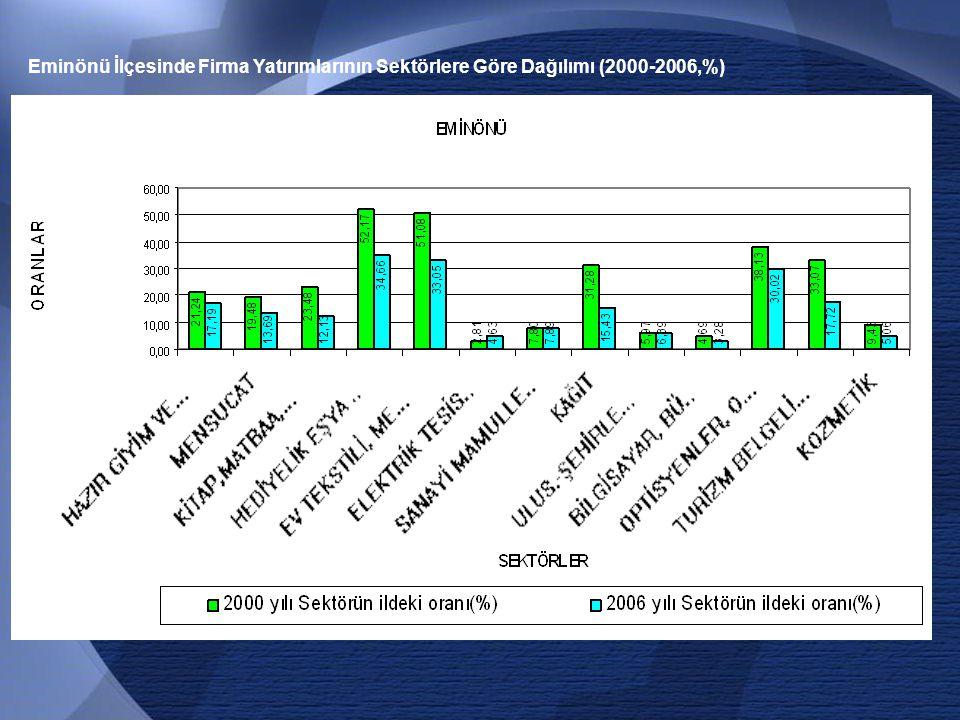 Eminönü İlçesinde Firma Yatırımlarının Sektörlere Göre Dağılımı (2000-2006,%)