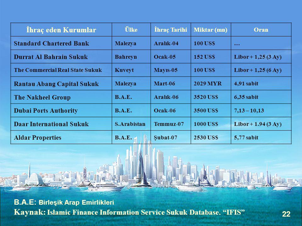 Kaynak: Islamic Finance Information Service Sukuk Database. IFIS