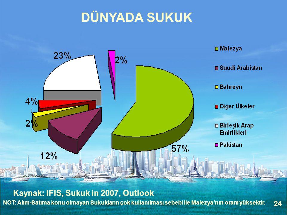 DÜNYADA SUKUK Kaynak: IFIS, Sukuk in 2007, Outlook 24
