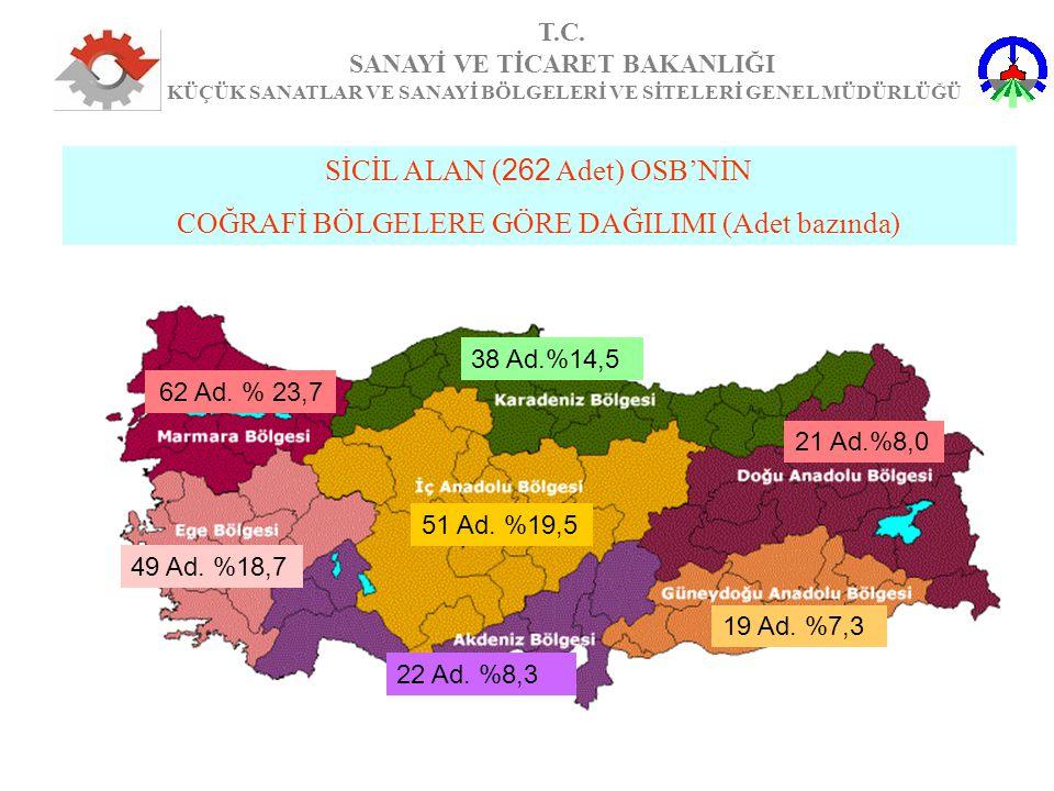 SİCİL ALAN (262 Adet) OSB'NİN