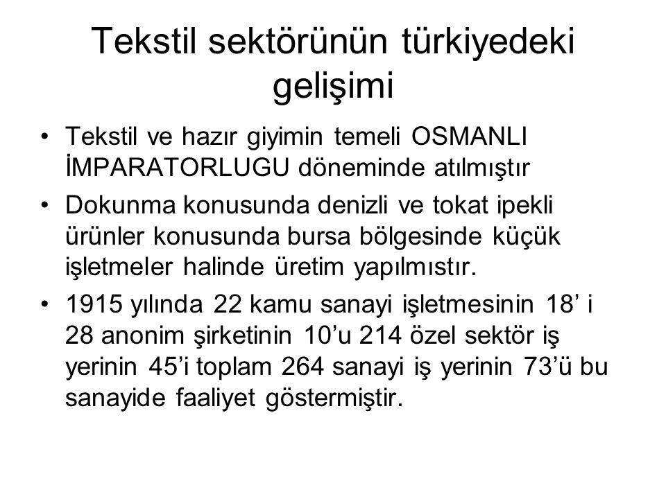 Tekstil sektörünün türkiyedeki gelişimi