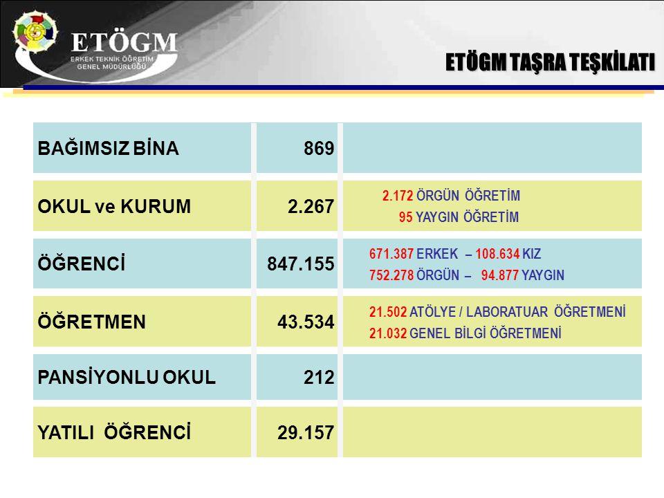 ETÖGM TAŞRA TEŞKİLATI BAĞIMSIZ BİNA 869 OKUL ve KURUM 2.267 ÖĞRENCİ