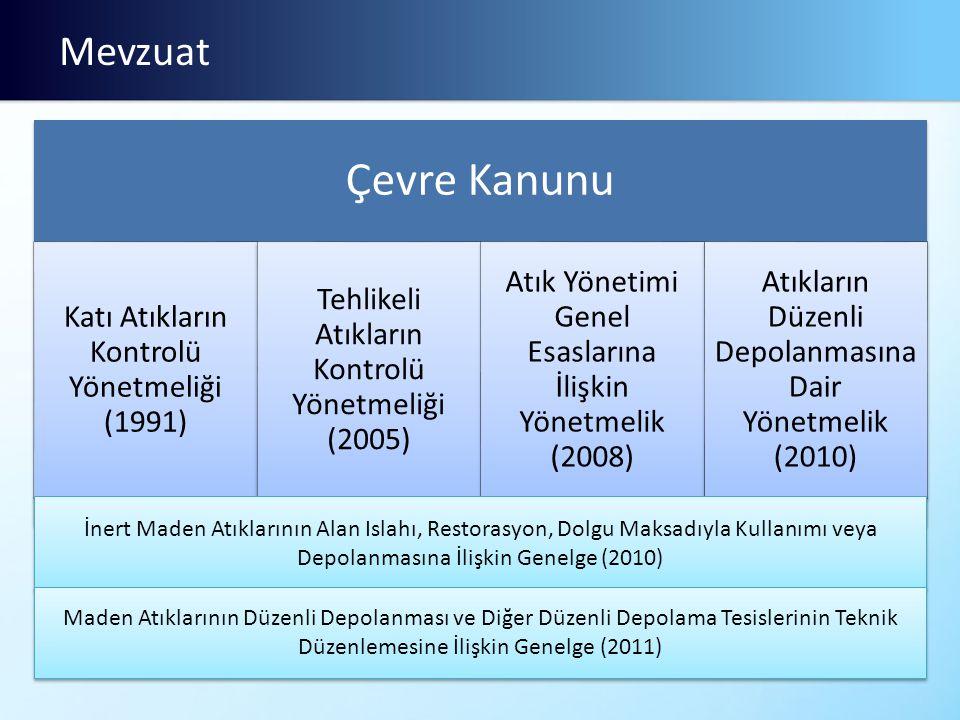 Çevre Kanunu Mevzuat Katı Atıkların Kontrolü Yönetmeliği (1991)