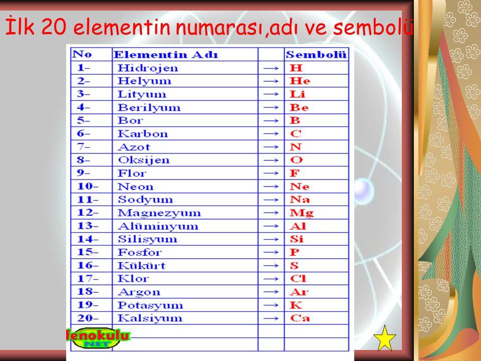 İlk 20 elementin numarası,adı ve sembolü