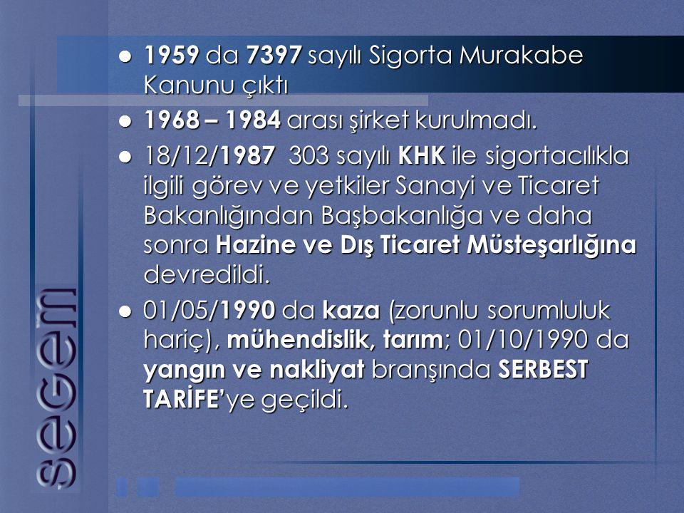 1959 da 7397 sayılı Sigorta Murakabe Kanunu çıktı