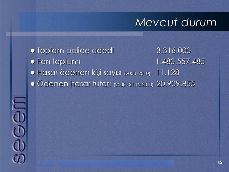 Mevcut durum Toplam poliçe adedi 3.316.000 Fon toplamı 1.480.557.485