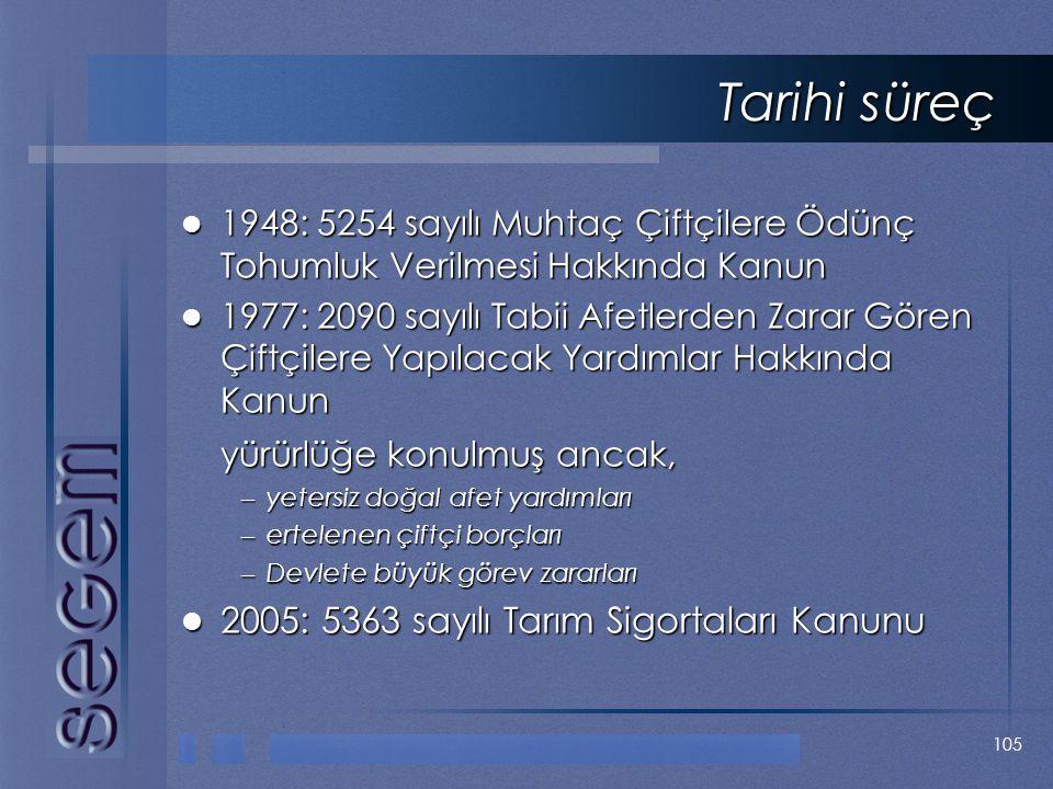 Tarihi süreç 2005: 5363 sayılı Tarım Sigortaları Kanunu