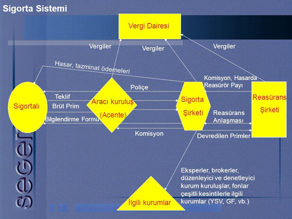Sigorta Sistemi Vergi Dairesi Sigorta Şirketi Aracı kuruluş (Acente)