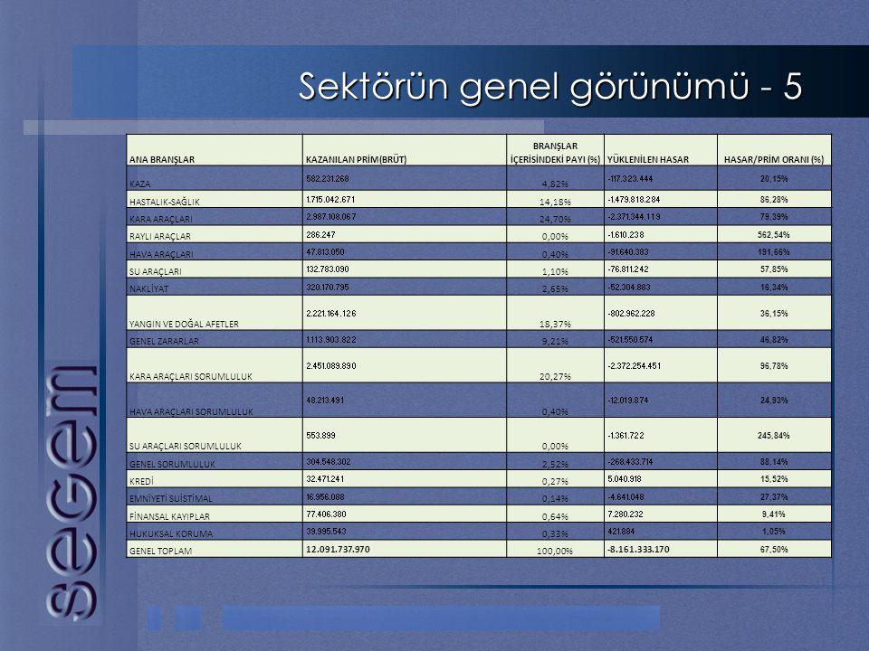 BRANŞLAR İÇERİSİNDEKİ PAYI (%)