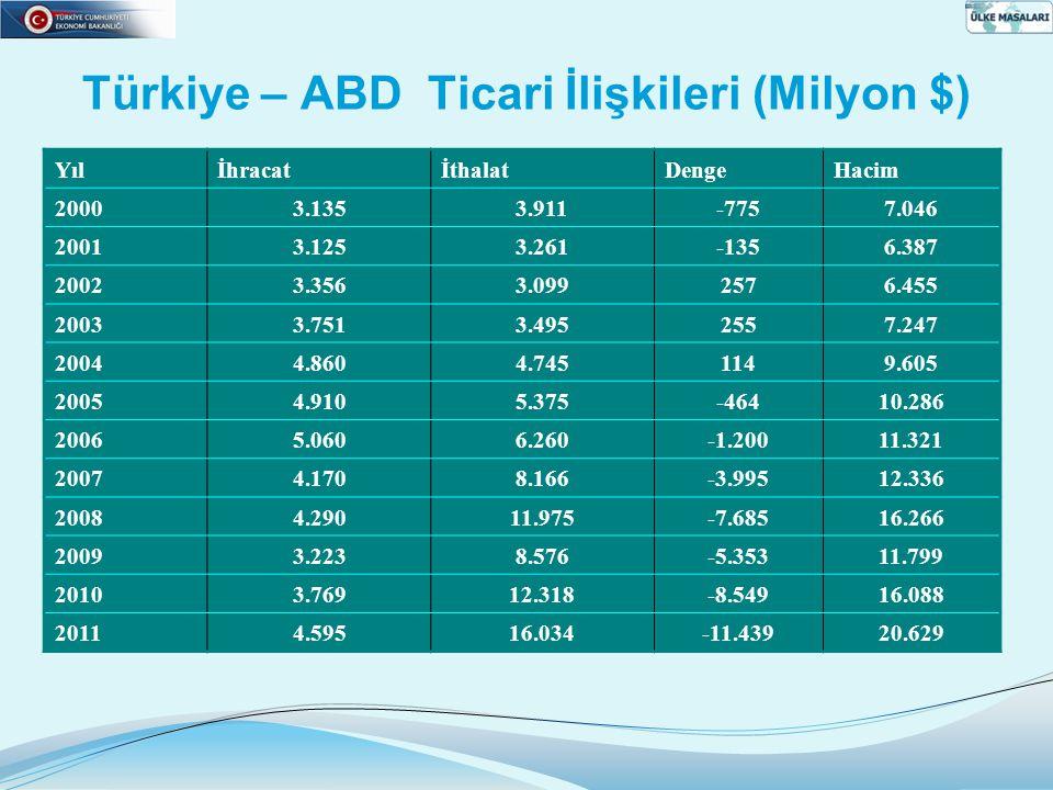 Türkiye – ABD Ticari İlişkileri (Milyon $)
