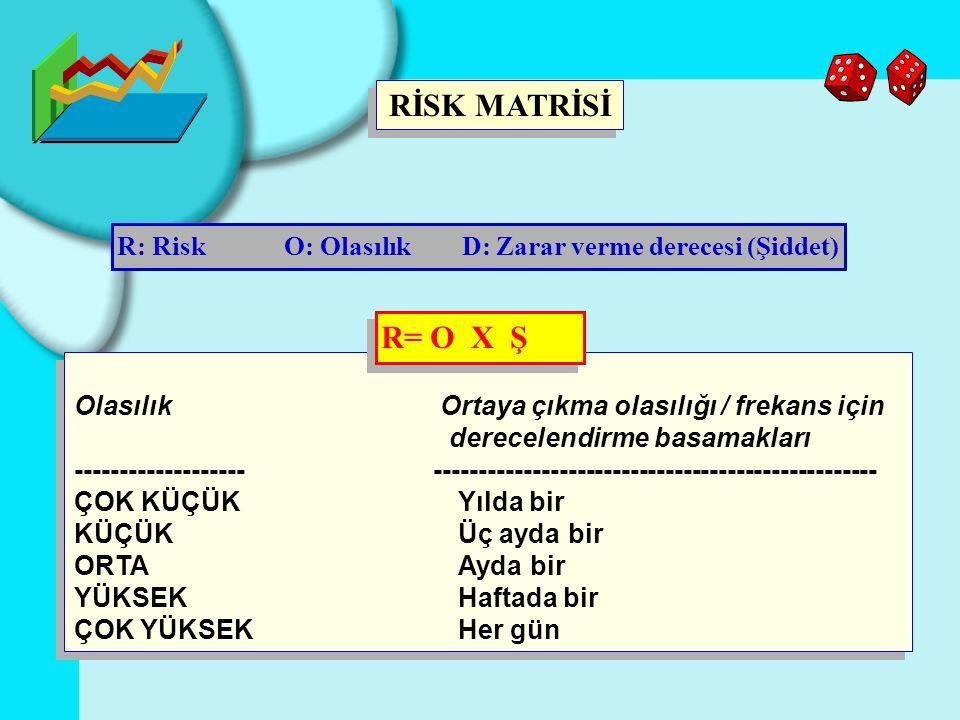 RİSK MATRİSİ R: Risk O: Olasılık D: Zarar verme derecesi (Şiddet) R= O X Ş.