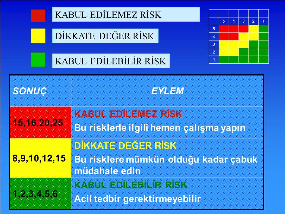 Bu risklerle ilgili hemen çalışma yapın 8,9,10,12,15