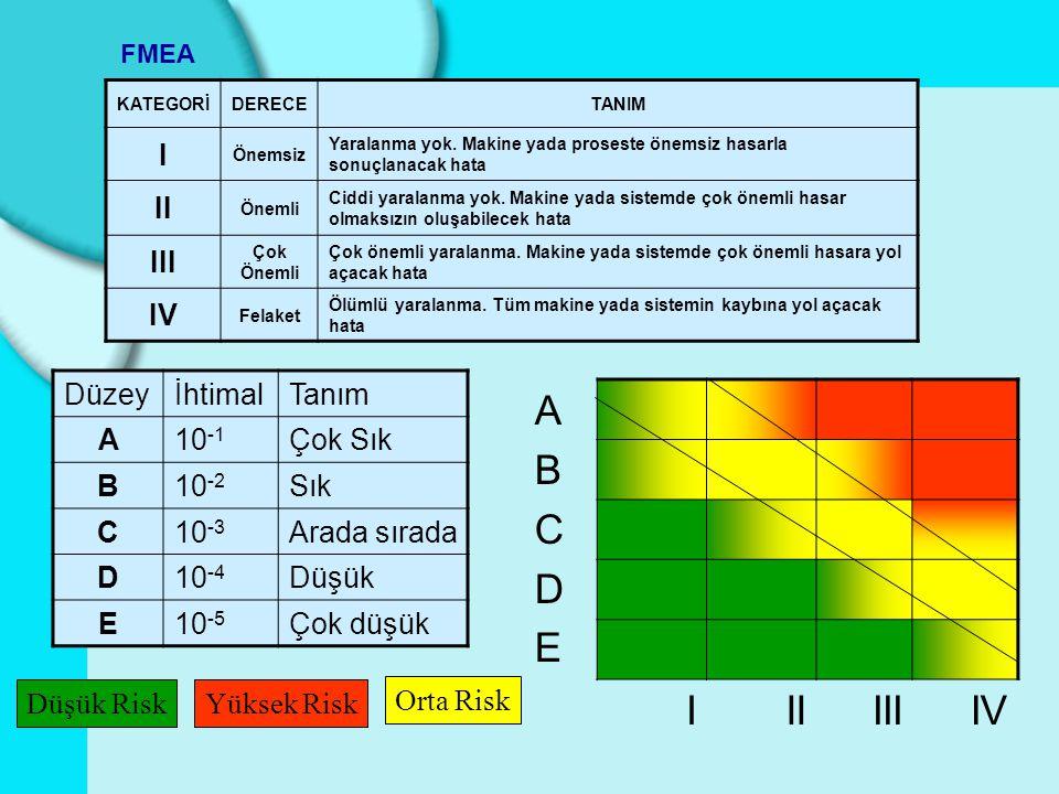 A B C D E I II III IV I II III IV Düzey İhtimal Tanım A 10-1 Çok Sık B