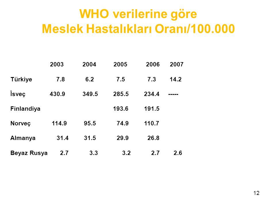 Meslek Hastalıkları Oranı/100.000