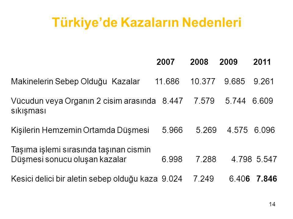 Türkiye'de Kazaların Nedenleri
