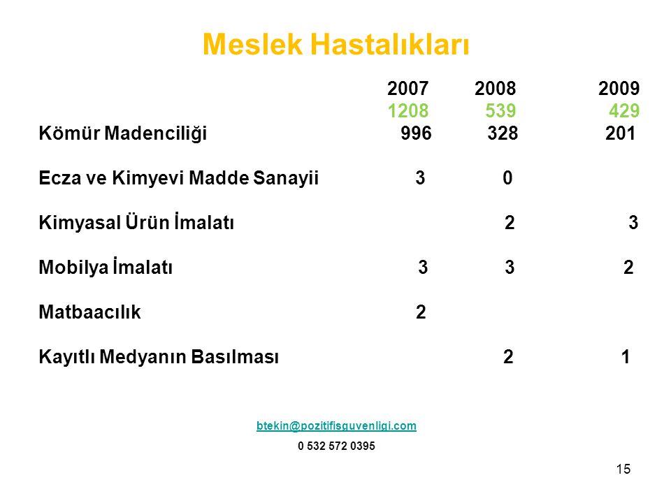 Meslek Hastalıkları 2007 2008 2009. 1208 539 429.