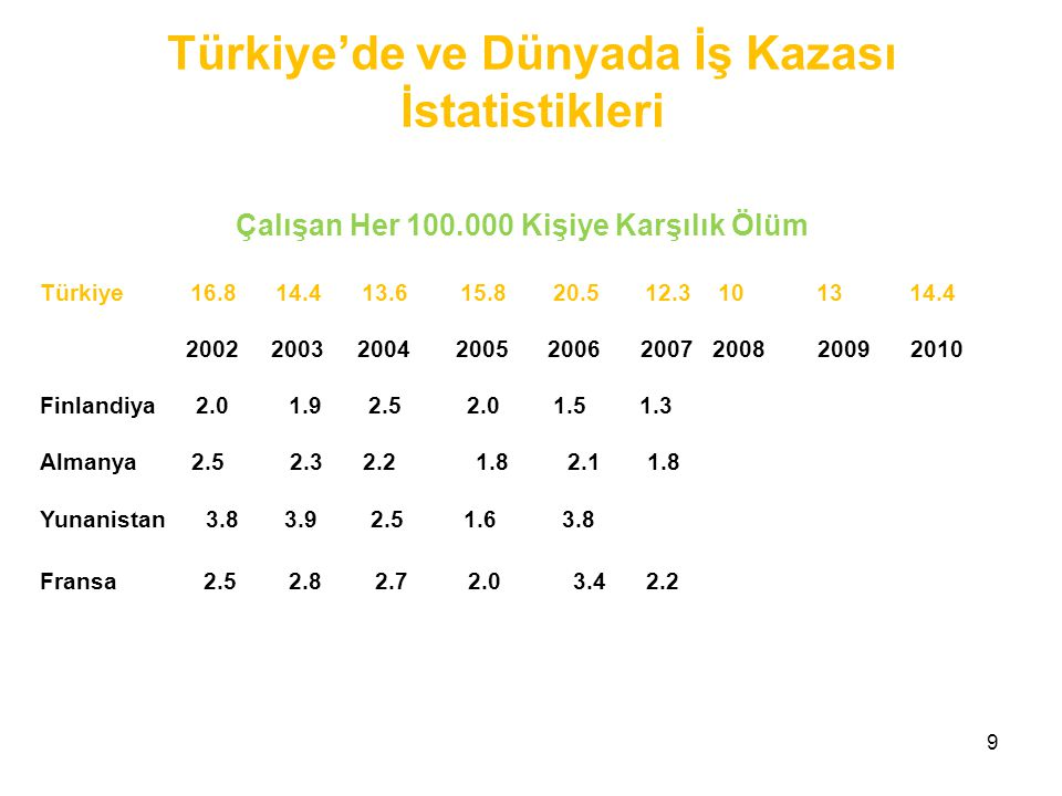 Türkiye'de ve Dünyada İş Kazası İstatistikleri