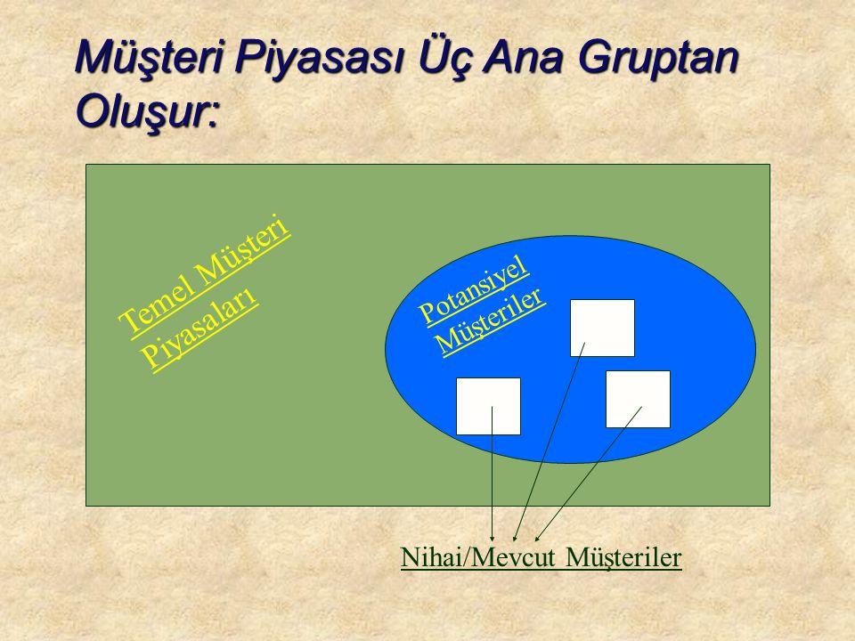 Müşteri Piyasası Üç Ana Gruptan Oluşur: