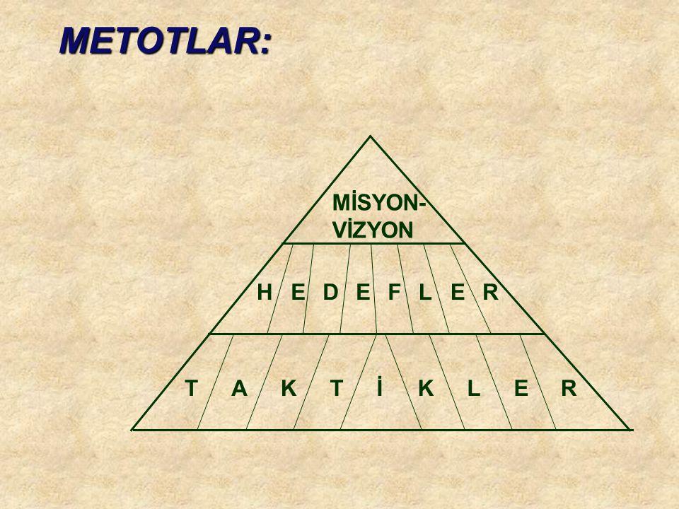 METOTLAR: MİSYON- VİZYON T A K İ L E R H D F