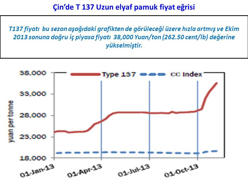 Çin'de T 137 Uzun elyaf pamuk fiyat eğrisi