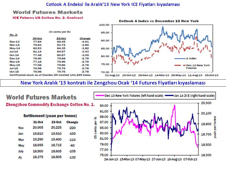 Cotlook A Endeksi ile Aralık'13 New York ICE Fiyatları kıyaslaması