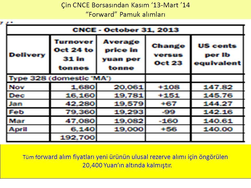 Çin CNCE Borsasından Kasım '13-Mart '14 Forward Pamuk alımları