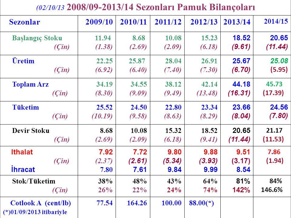 (02/10/13 2008/09-2013/14 Sezonları Pamuk Bilançoları