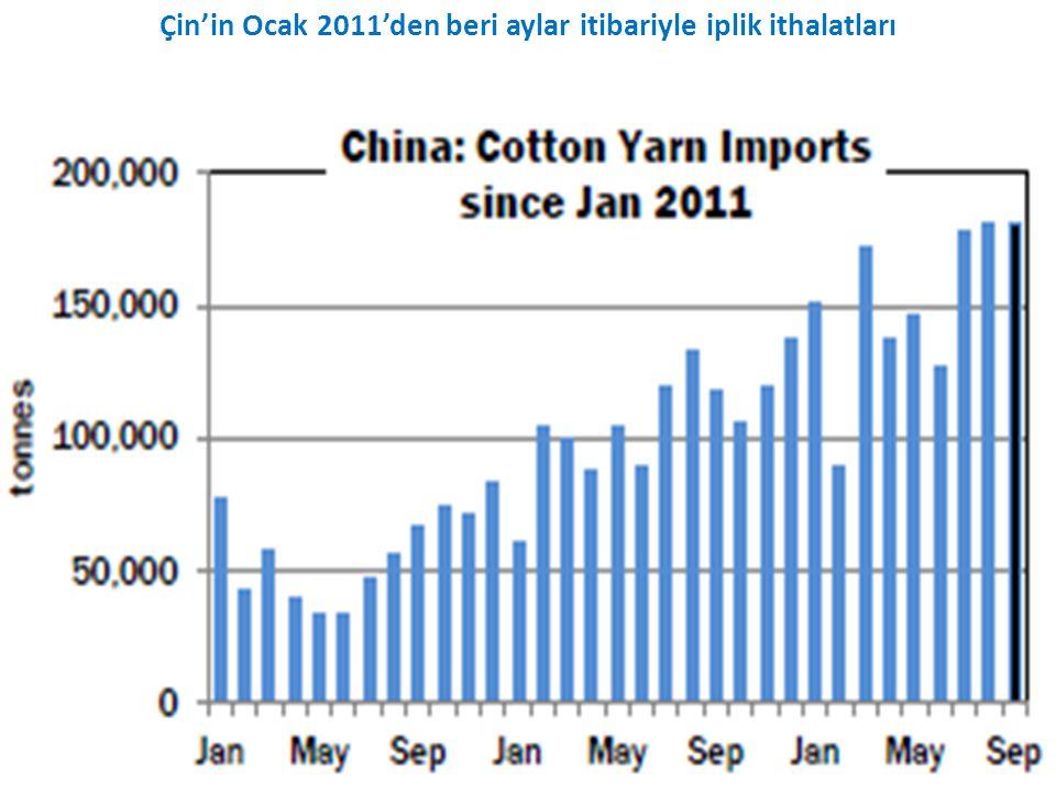 Çin'in Ocak 2011'den beri aylar itibariyle iplik ithalatları