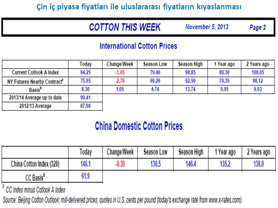 Çin iç piyasa fiyatları ile uluslararası fiyatların kıyaslanması