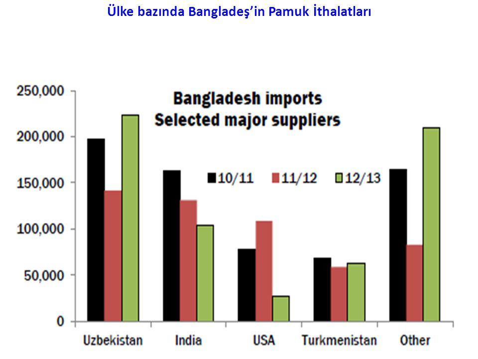 Ülke bazında Bangladeş'in Pamuk İthalatları