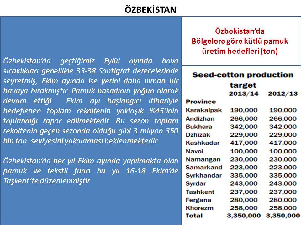Bölgelere göre kütlü pamuk üretim hedefleri (ton)