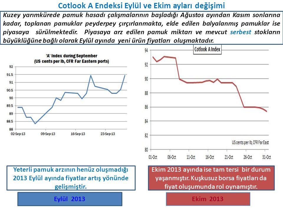 Cotlook A Endeksi Eylül ve Ekim ayları değişimi