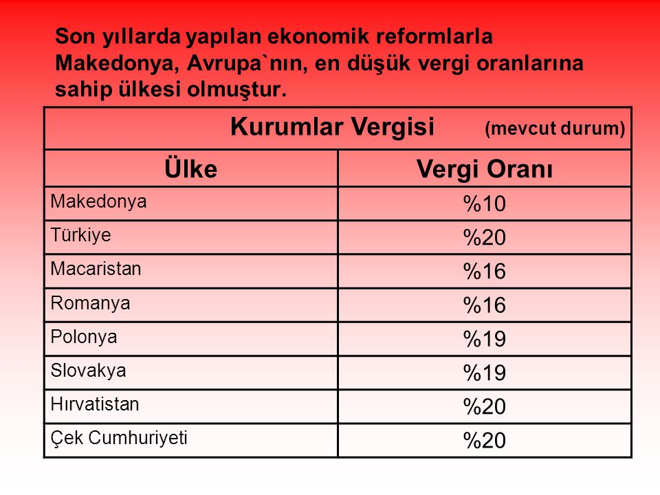 Kurumlar Vergisi (mevcut durum) Ülke Vergi Oranı