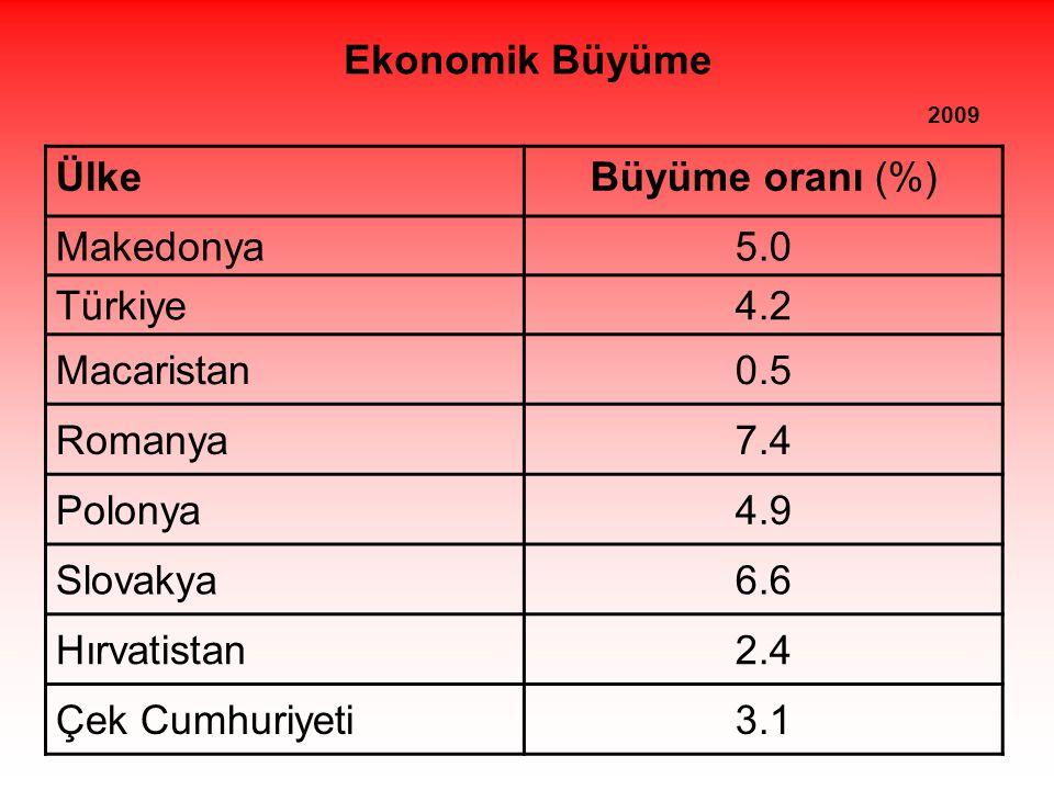 Ekonomik Büyüme 2009 Ülke.