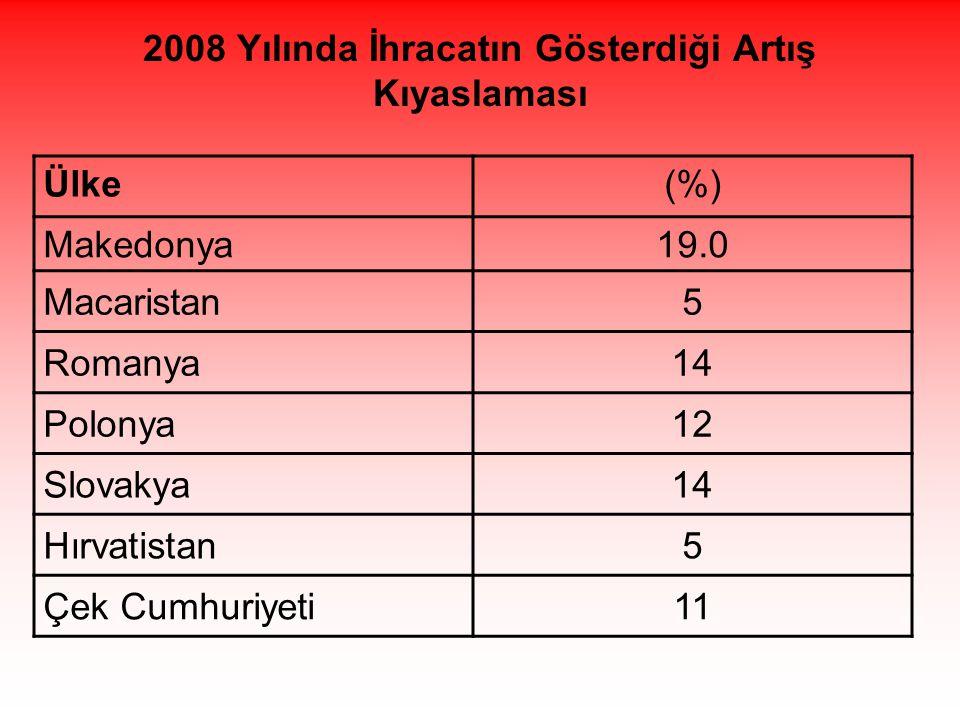 2008 Yılında İhracatın Gösterdiği Artış Kıyaslaması