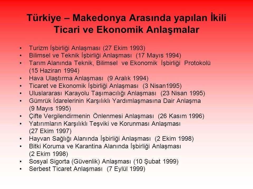Türkiye – Makedonya Arasında yapılan İkili Ticari ve Ekonomik Anlaşmalar