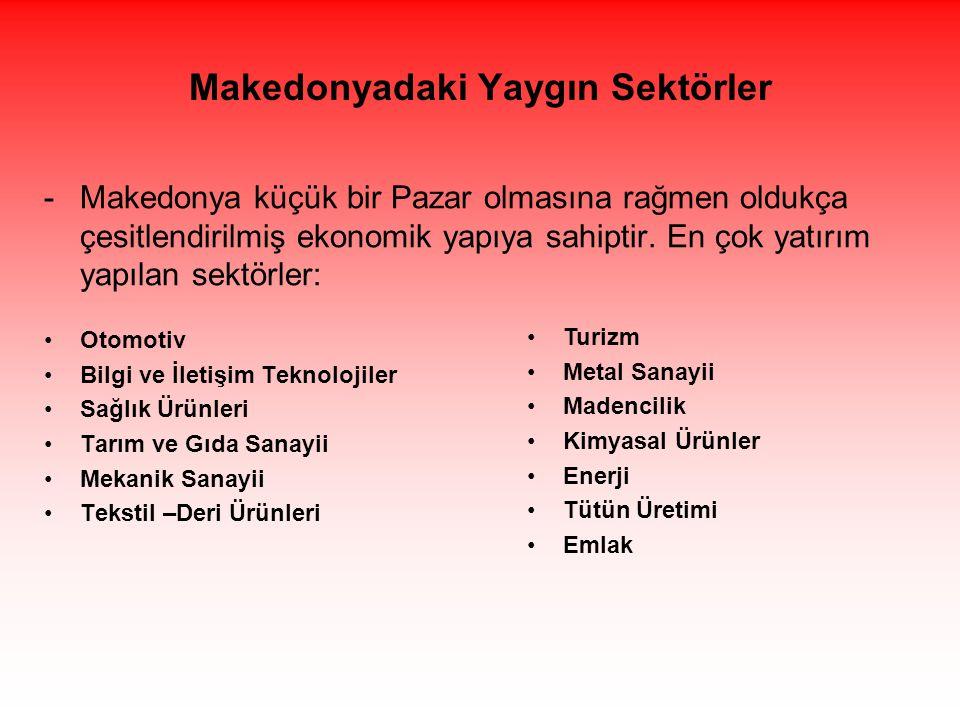 Makedonyadaki Yaygın Sektörler