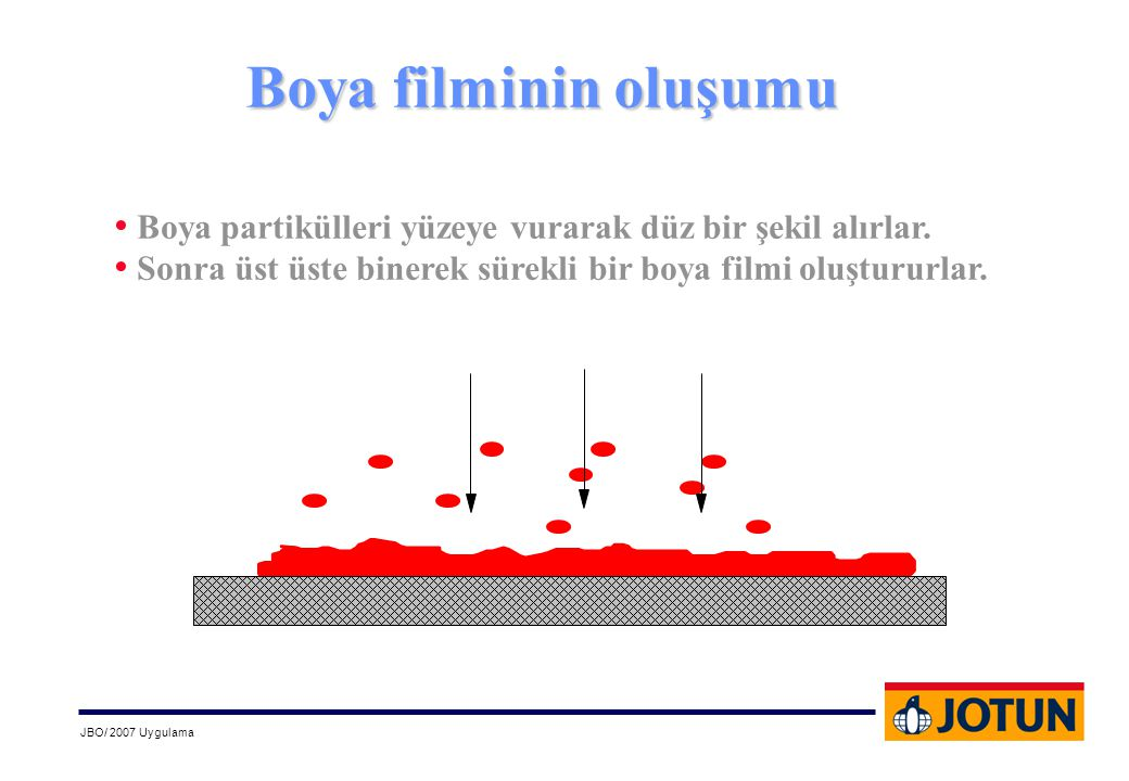 Boya filminin oluşumu Boya partikülleri yüzeye vurarak düz bir şekil alırlar.