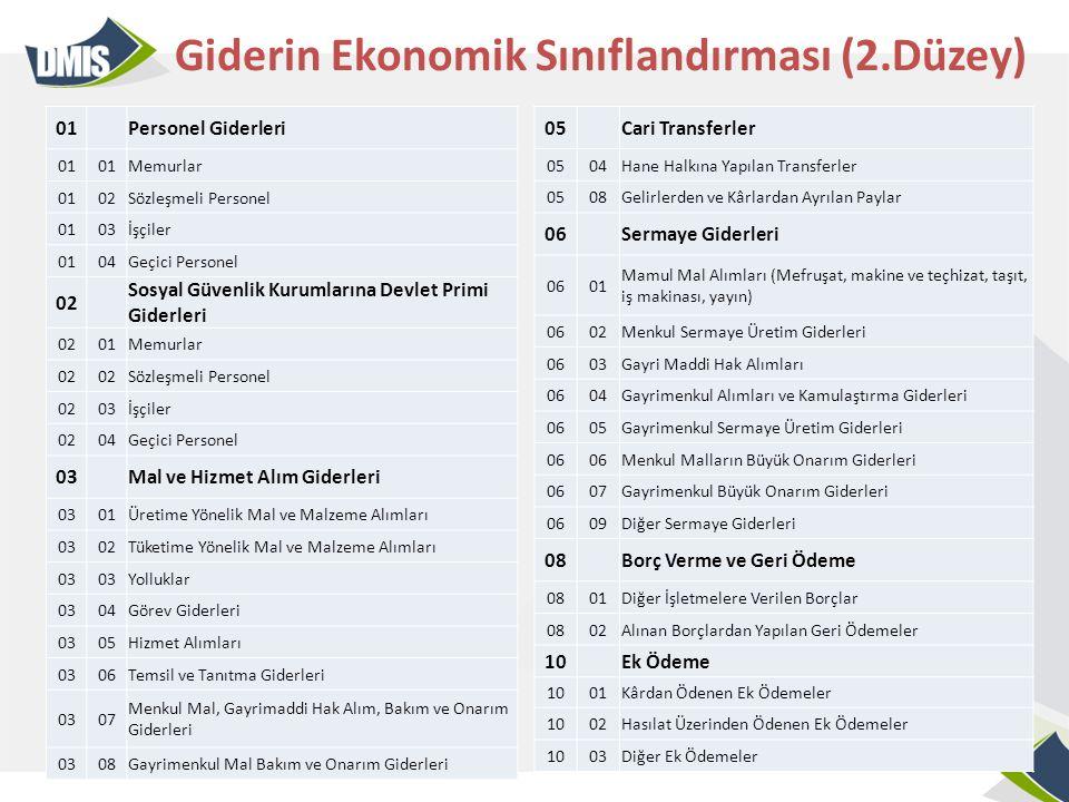Giderin Ekonomik Sınıflandırması (2.Düzey)