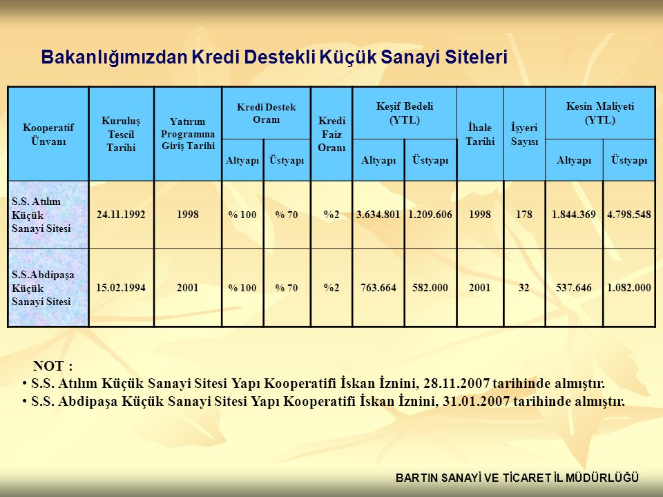 Bakanlığımızdan Kredi Destekli Küçük Sanayi Siteleri