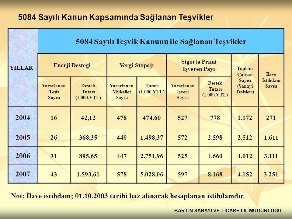 5084 Sayılı Teşvik Kanunu ile Sağlanan Teşvikler