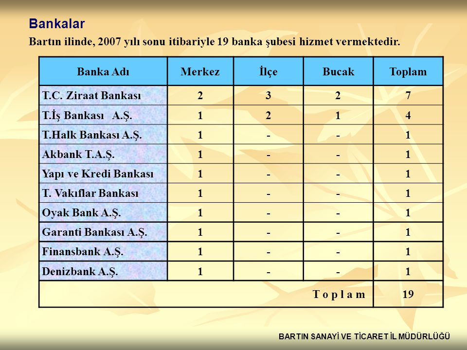 Bankalar Bartın ilinde, 2007 yılı sonu itibariyle 19 banka şubesi hizmet vermektedir. Banka Adı. Merkez.