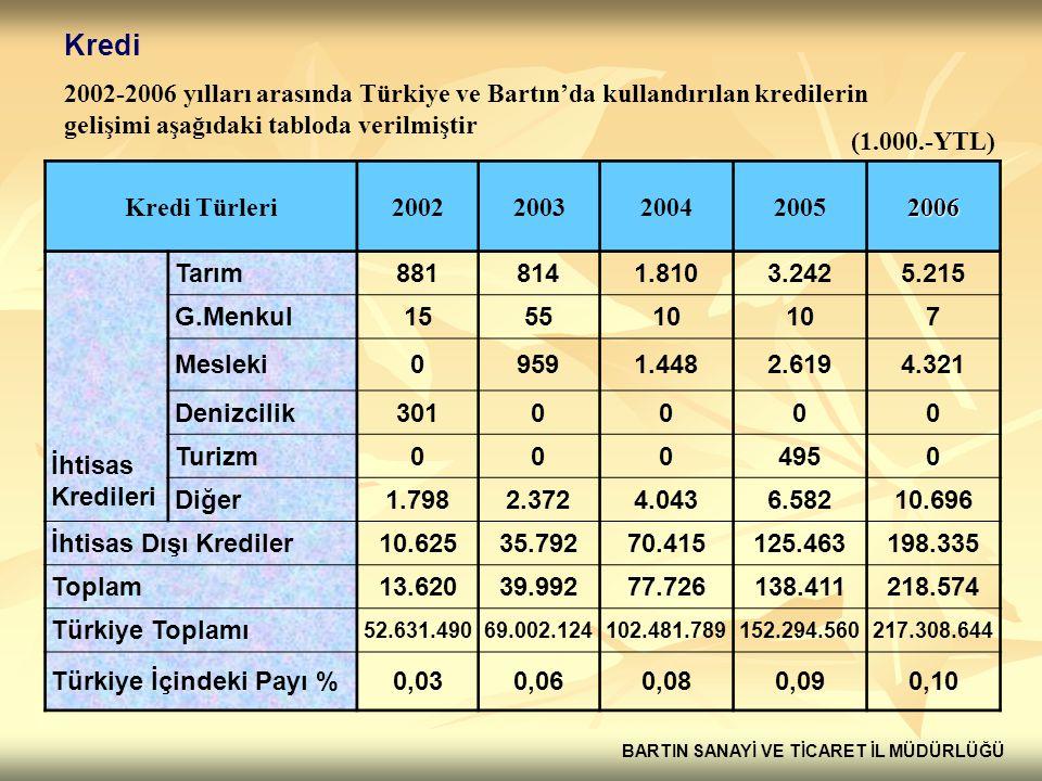 Kredi 2002-2006 yılları arasında Türkiye ve Bartın'da kullandırılan kredilerin gelişimi aşağıdaki tabloda verilmiştir.
