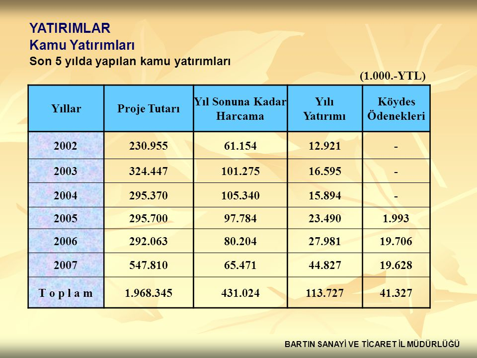 YATIRIMLAR Kamu Yatırımları Son 5 yılda yapılan kamu yatırımları