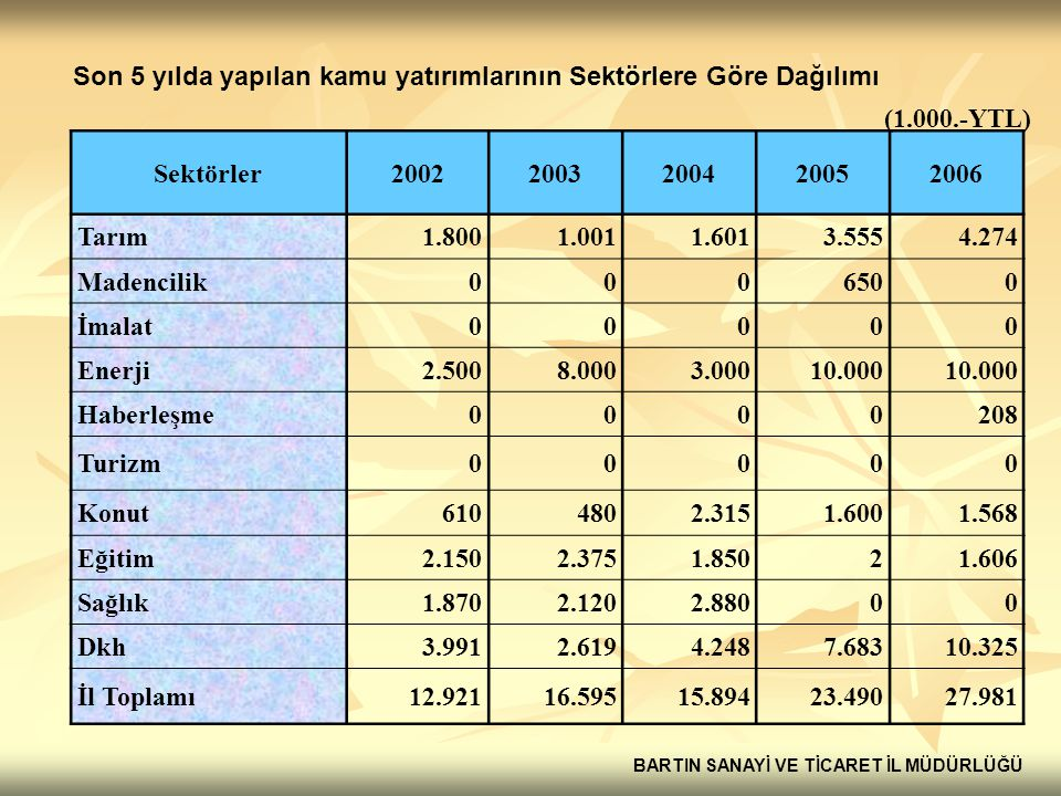 Son 5 yılda yapılan kamu yatırımlarının Sektörlere Göre Dağılımı