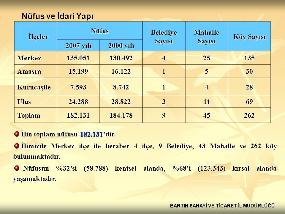 Nüfus ve İdari Yapı İlçeler Nüfus Belediye Sayısı Mahalle Sayısı