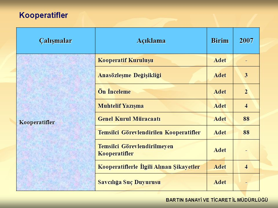 Kooperatifler Çalışmalar Açıklama Birim 2007 Kooperatifler