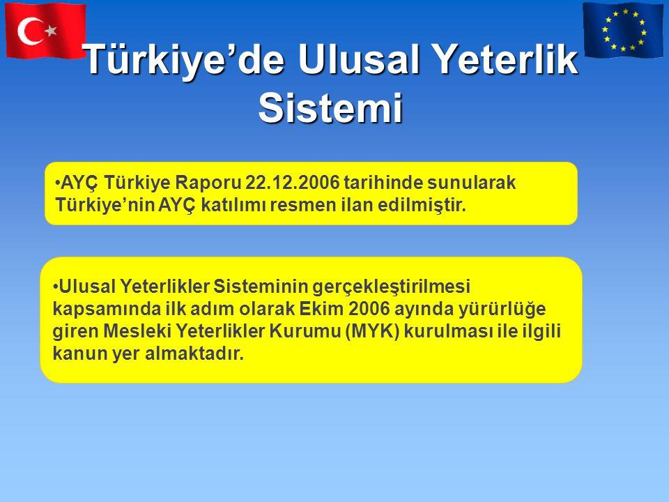 Türkiye'de Ulusal Yeterlik Sistemi