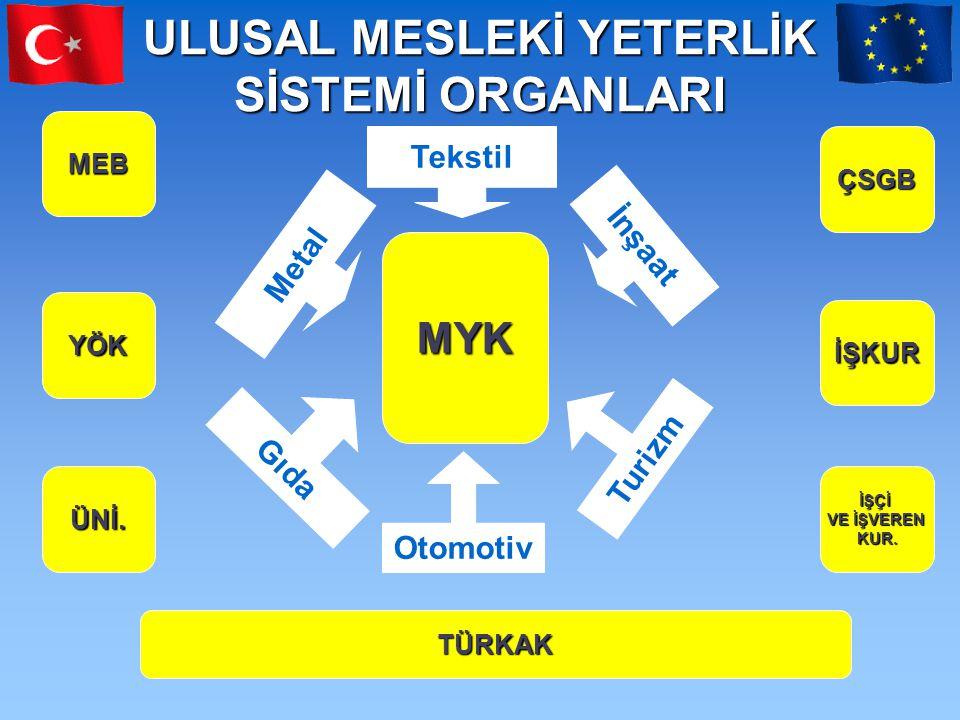ULUSAL MESLEKİ YETERLİK SİSTEMİ ORGANLARI