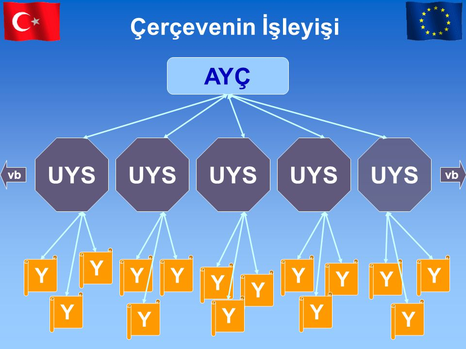 Çerçevenin İşleyişi AYÇ UYS UYS UYS UYS UYS